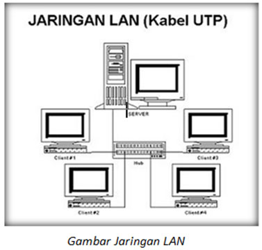 Kelebihan menggunakan jaringan LAN ini antara lain lebih irit dalam ...