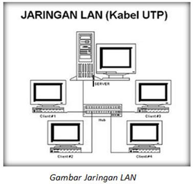 Contoh jaringan LAN : jaringan di madrasah, kantor, warnet, gedung ...